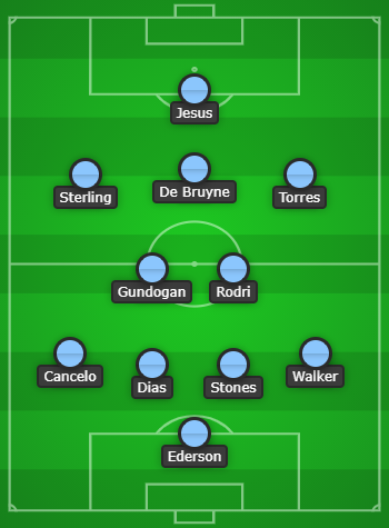 Manchester City Predicted Line Up vs West Brom