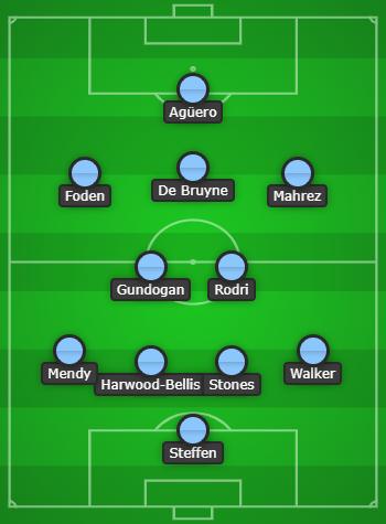 Manchester City Predicted Line Up vs Cheltenham